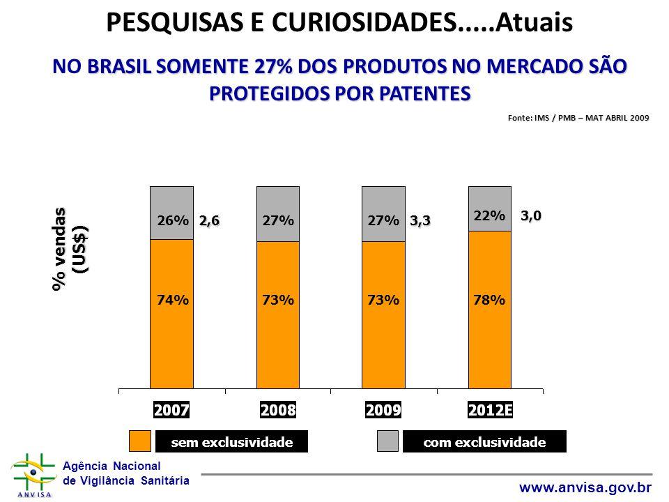 Agência Nacional de Vigilância Sanitária www.anvisa.gov.br % vendas (US$) 26%27% 22% 2,63,3 3,0 74%73% 78% sem exclusividadecom exclusividade PESQUISA