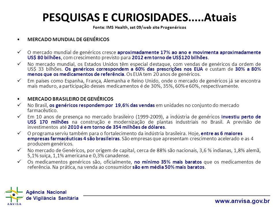 Agência Nacional de Vigilância Sanitária www.anvisa.gov.br PESQUISAS E CURIOSIDADES.....Atuais Fonte: IMS Health, set 09/web site Progenéricos MERCADO