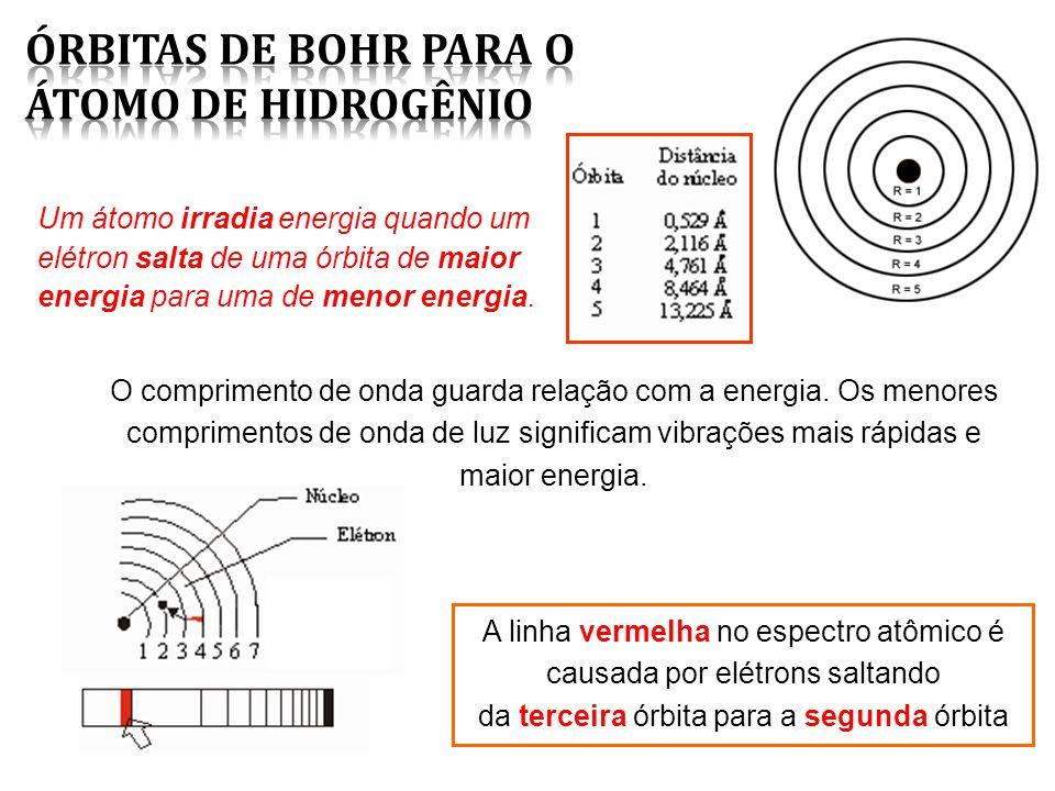 A linha vermelha no espectro atômico é causada por elétrons saltando da terceira órbita para a segunda órbita O comprimento de onda guarda relação com a energia.