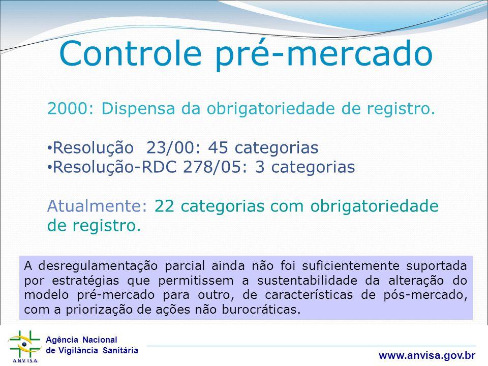 Agência Nacional de Vigilância Sanitária www.anvisa.gov.br Agência Nacional de Vigilância Sanitária www.anvisa.gov.br Controle pré-mercado 2000: Dispe