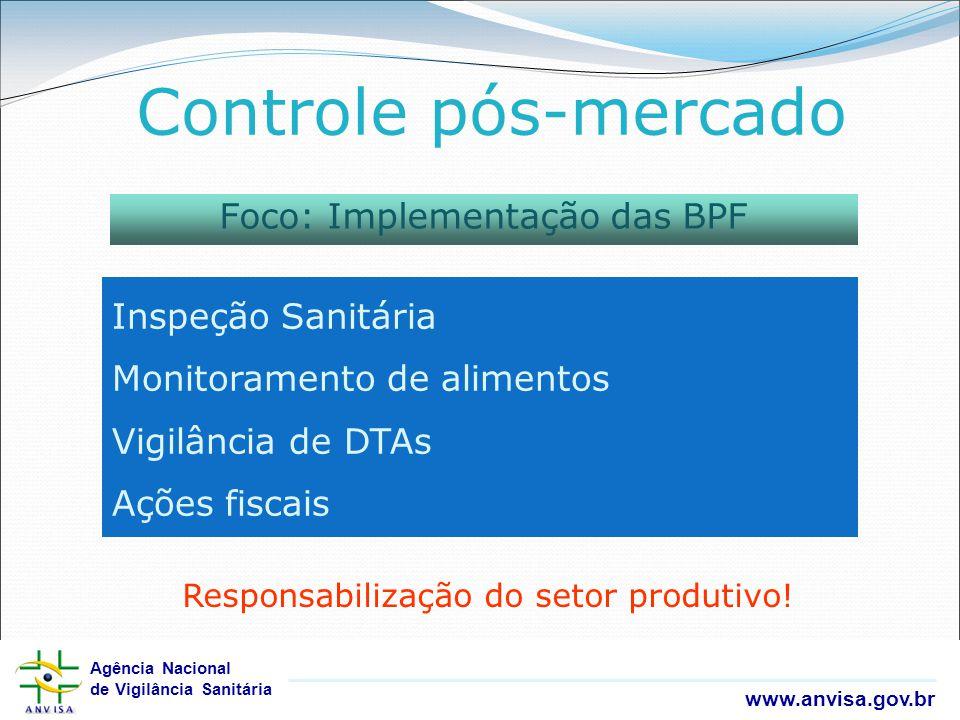 Agência Nacional de Vigilância Sanitária www.anvisa.gov.br Agência Nacional de Vigilância Sanitária www.anvisa.gov.br Controle pós-mercado Foco: Imple