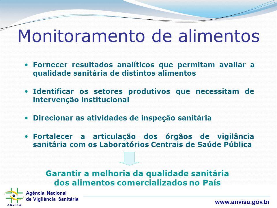 Agência Nacional de Vigilância Sanitária www.anvisa.gov.br Agência Nacional de Vigilância Sanitária www.anvisa.gov.br Monitoramento de alimentos Forne