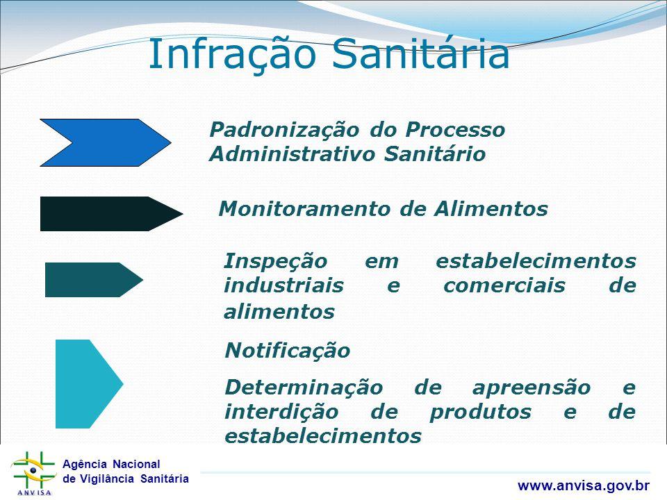 Agência Nacional de Vigilância Sanitária www.anvisa.gov.br Agência Nacional de Vigilância Sanitária www.anvisa.gov.br Infração Sanitária Monitoramento