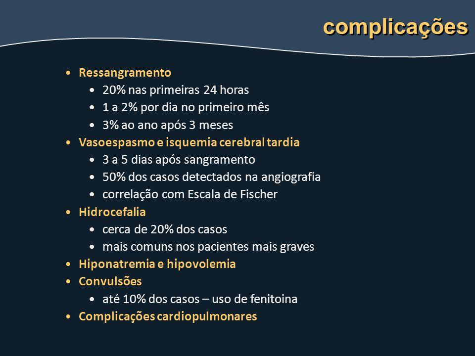complicações Ressangramento 20% nas primeiras 24 horas 1 a 2% por dia no primeiro mês 3% ao ano após 3 meses Vasoespasmo e isquemia cerebral tardia 3
