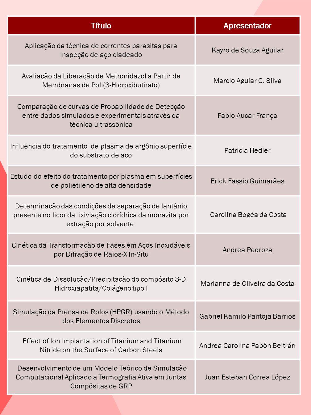 TítuloApresentador Aplicação da técnica de correntes parasitas para inspeção de aço cladeado Kayro de Souza Aguilar Avaliação da Liberação de Metronid
