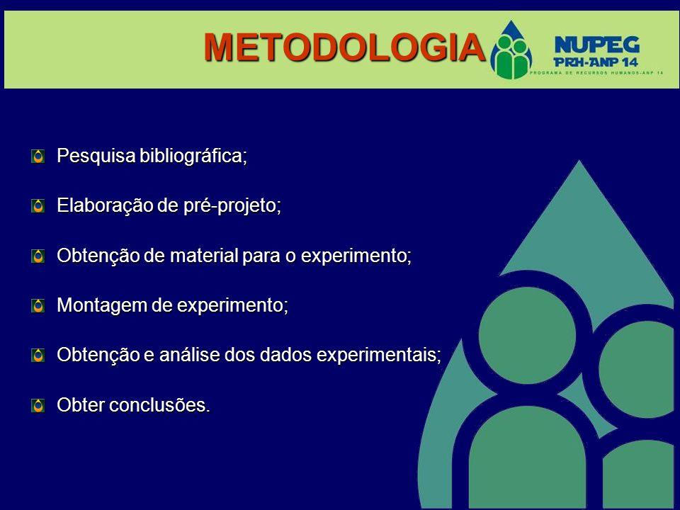 METODOLOGIA Pesquisa bibliográfica; Elaboração de pré-projeto; Obtenção de material para o experimento; Montagem de experimento; Obtenção e análise do