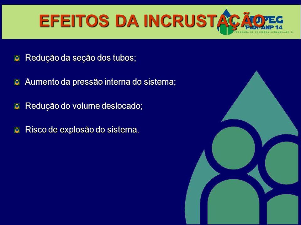 EFEITOS DA INCRUSTAÇÃO Redução da seção dos tubos; Aumento da pressão interna do sistema; Redução do volume deslocado; Risco de explosão do sistema.