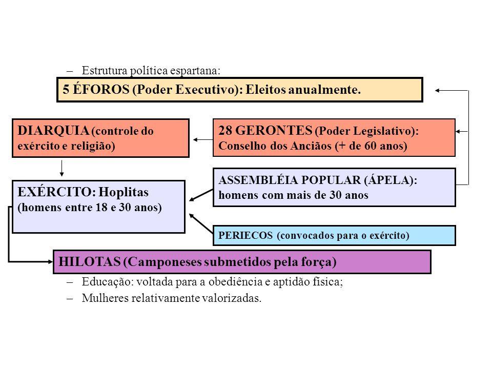 –Estrutura política espartana: –Educação: voltada para a obediência e aptidão física; –Mulheres relativamente valorizadas. 5 ÉFOROS (Poder Executivo):