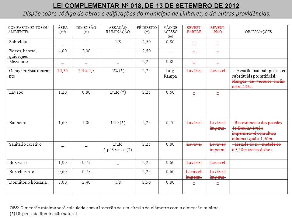 LEI COMPLEMENTAR Nº 018, DE 13 DE SETEMBRO DE 2012 Dispõe sobre código de obras e edificações do município de Linhares, e dá outras providências. OBS: