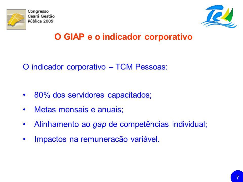 TRIBUNAL DE CONTAS DOS MUNICÍPIOS DO ESTADO DO CEARÁ 8 Acordo de Resultados e o TCM Pessoas DESCRIÇÃO FevMarAbrilMaioJunJulAgoSetOutNovDez Total Geral PREVISÃO DE SERVIDORES A CAPACITAR 00 40504010202520 10235 SERVIDORES CAPACITADOS 00 562132111620156 PERCENTUAL GIAP (%) -----11080 66,34* FONTE: ECOGE SET/2009 *PERCENTUAL ATINGIDO NO PERÍODO DE JANEIRO A SETEMBRO/2009