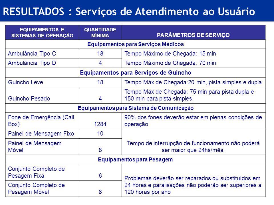 RESULTADOS : Serviços de Atendimento ao Usuário EQUIPAMENTOS E SISTEMAS DE OPERAÇÃO QUANTIDADE MÍNIMA PARÂMETROS DE SERVIÇO Equipamentos para Serviços