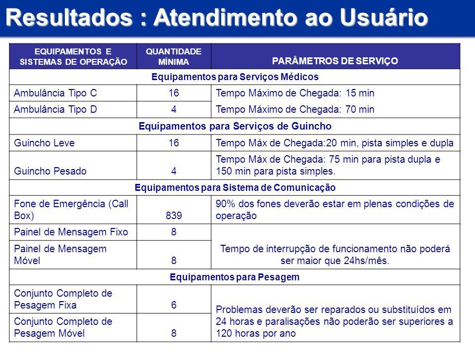 Resultados : Atendimento ao Usuário EQUIPAMENTOS E SISTEMAS DE OPERAÇÃO QUANTIDADE MÍNIMA PARÂMETROS DE SERVIÇO Equipamentos para Serviços Médicos Amb