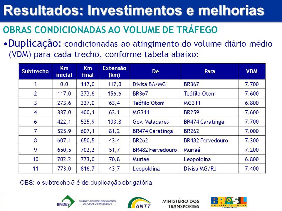 Resultados: Investimentos e melhorias OBRAS CONDICIONADAS AO VOLUME DE TRÁFEGO Subtrecho Km inicial Km final Extensão (km) DeParaVDM 10,0117,0 Divisa