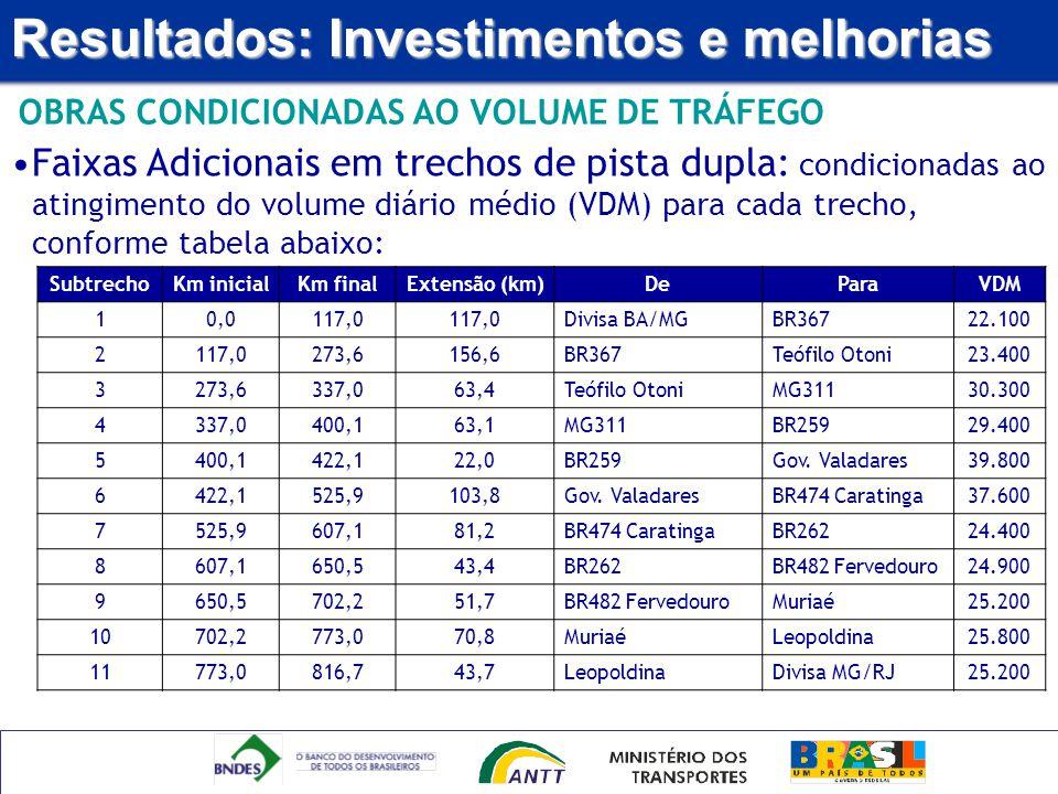 Resultados: Investimentos e melhorias OBRAS CONDICIONADAS AO VOLUME DE TRÁFEGO SubtrechoKm inicialKm finalExtensão (km)DeParaVDM 10,0117,0 Divisa BA/M
