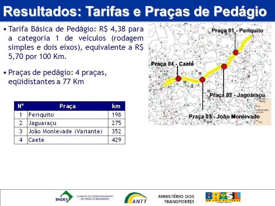 Resultados: Tarifas e Praças de Pedágio Tarifa B á sica de Ped á gio: R$ 4,38 para a categoria 1 de ve í culos (rodagem simples e dois eixos), equival