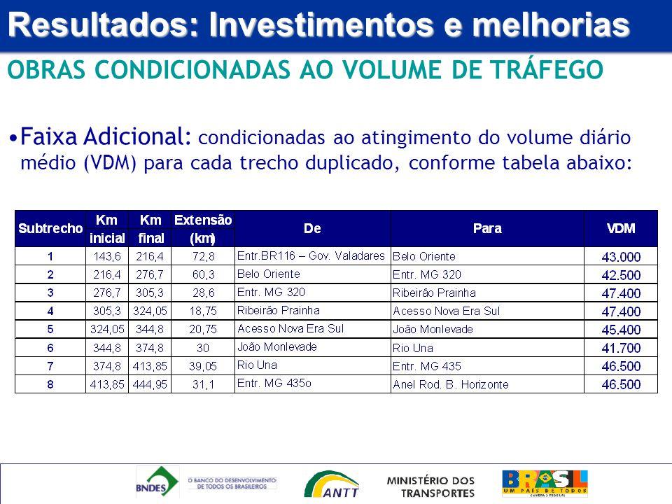 Resultados: Investimentos e melhorias OBRAS CONDICIONADAS AO VOLUME DE TRÁFEGO Faixa Adicional: condicionadas ao atingimento do volume diário médio (V