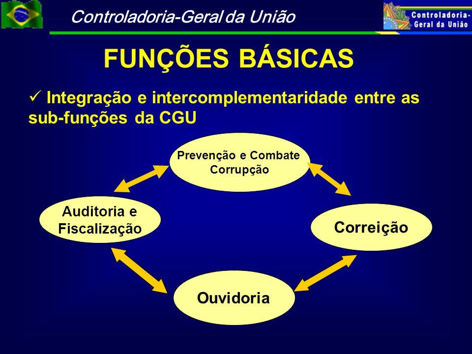 Controladoria-Geral da União Integração e intercomplementaridade entre as sub-funções da CGU Correição Ouvidoria Auditoria e Fiscalização FUNÇÕES BÁSI