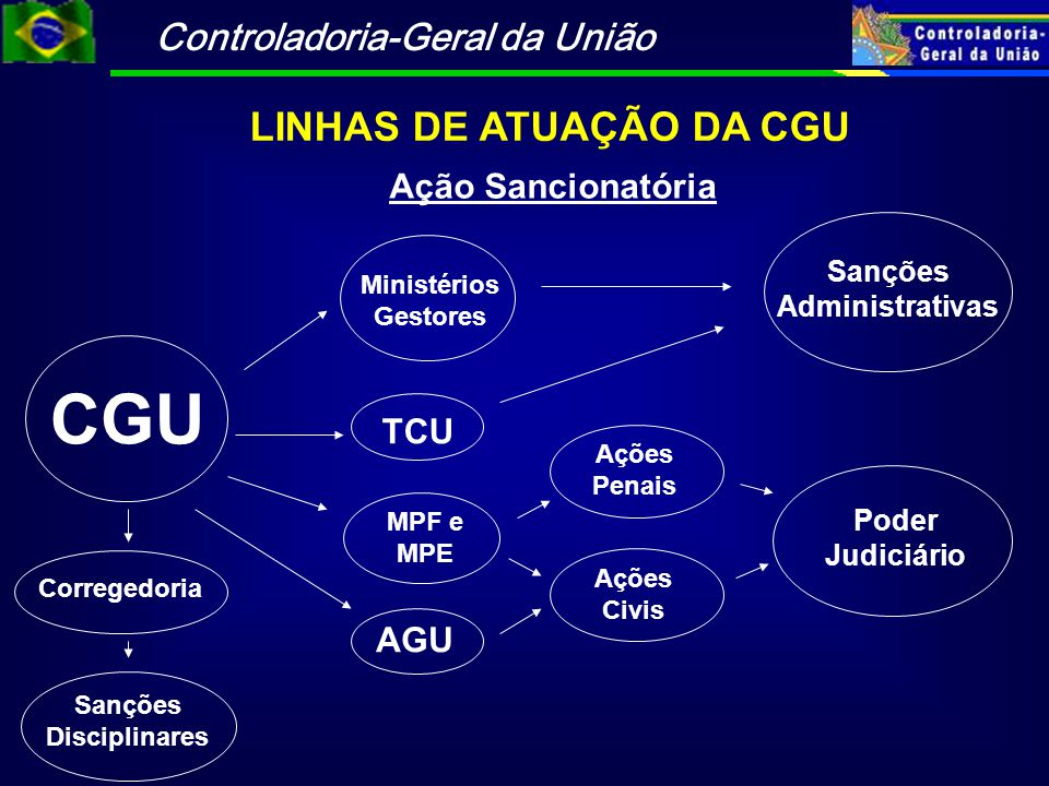 Controladoria-Geral da União LINHAS DE ATUAÇÃO DA CGU Ação Sancionatória CGU Poder Judiciário Ações Penais Sanções Administrativas AGU MPF e MPE TCU M