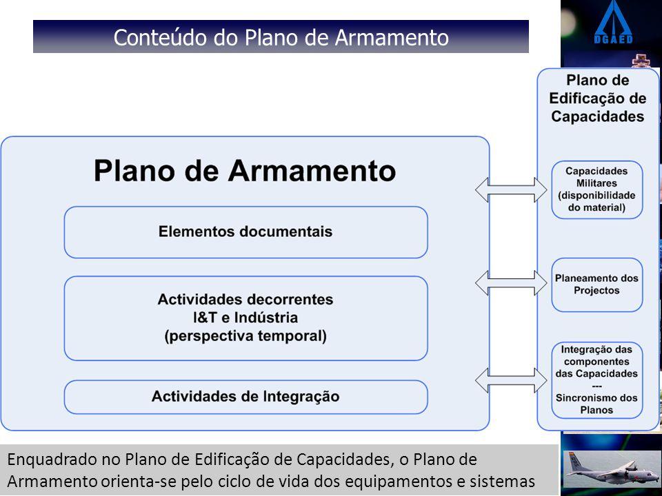 Conteúdo do Plano de Armamento Enquadrado no Plano de Edificação de Capacidades, o Plano de Armamento orienta-se pelo ciclo de vida dos equipamentos e