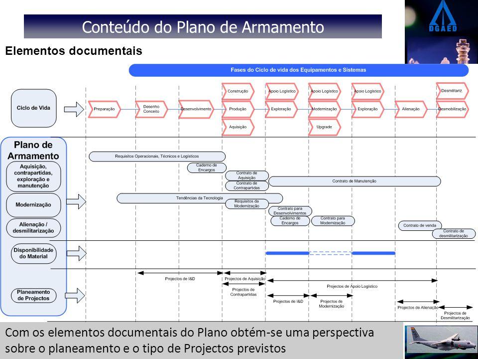 Conteúdo do Plano de Armamento Elementos documentais Com os elementos documentais do Plano obtém-se uma perspectiva sobre o planeamento e o tipo de Pr