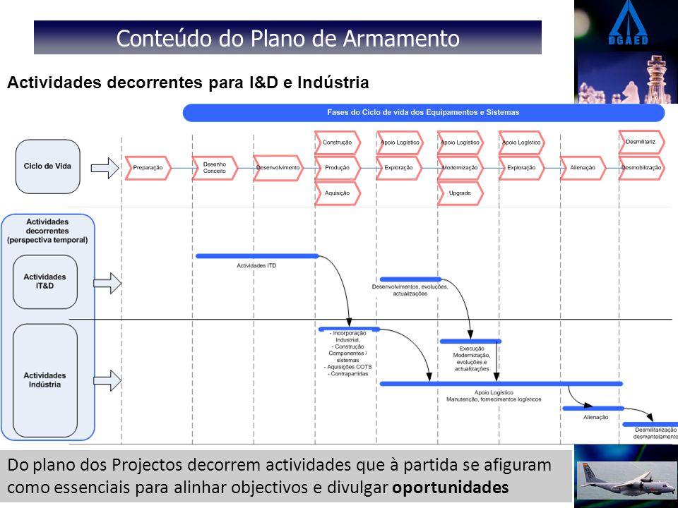 Conteúdo do Plano de Armamento Actividades decorrentes para I&D e Indústria Do plano dos Projectos decorrem actividades que à partida se afiguram como