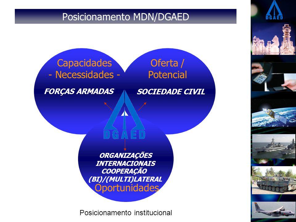 Posicionamento MDN/DGAED FORÇAS ARMADAS SOCIEDADE CIVIL ORGANIZAÇÕES INTERNACIONAIS COOPERAÇÃO (BI)/(MULTI)LATERAL Capacidades - Necessidades - Oportu