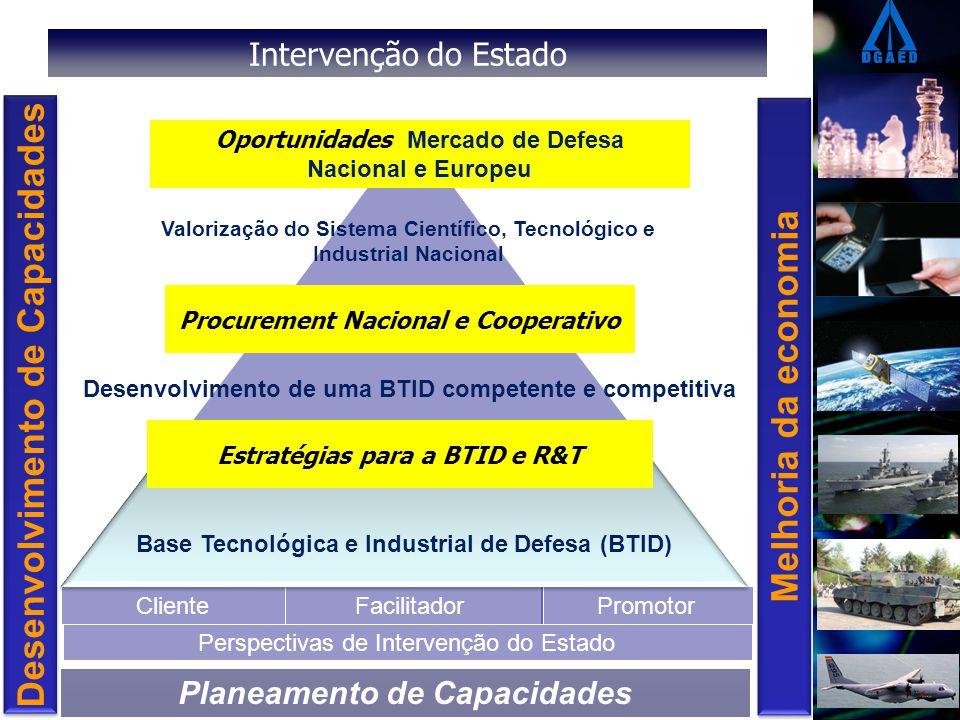 Intervenção do Estado Promotor Cliente Facilitador Base Tecnológica e Industrial de Defesa (BTID) Desenvolvimento de uma BTID competente e competitiva