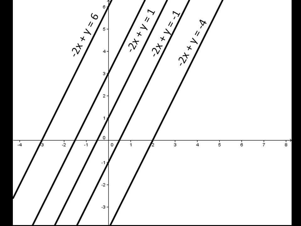 -2x + y = -4 -2x + y = -1 -2x + y = 1 -2x + y = 6