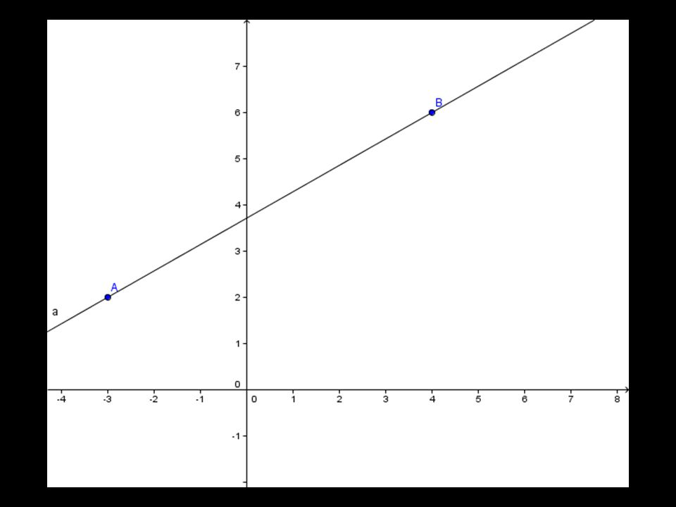 Equação da recta: Equação geral da família de rectas perpendiculares à recta: Equação da recta perpendicular à recta dada que passa no ponto A = (5, 1): h = 4  5 - 3  1 = 17