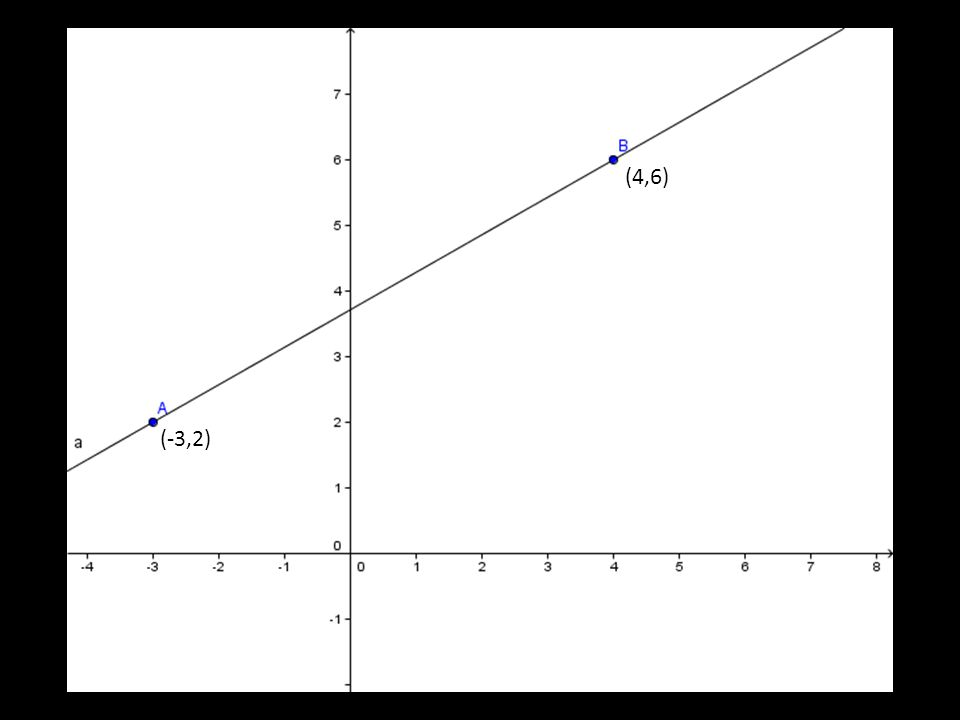 Declive da recta: A chama-se declive da recta y = m x + h m declive hordenada na origem
