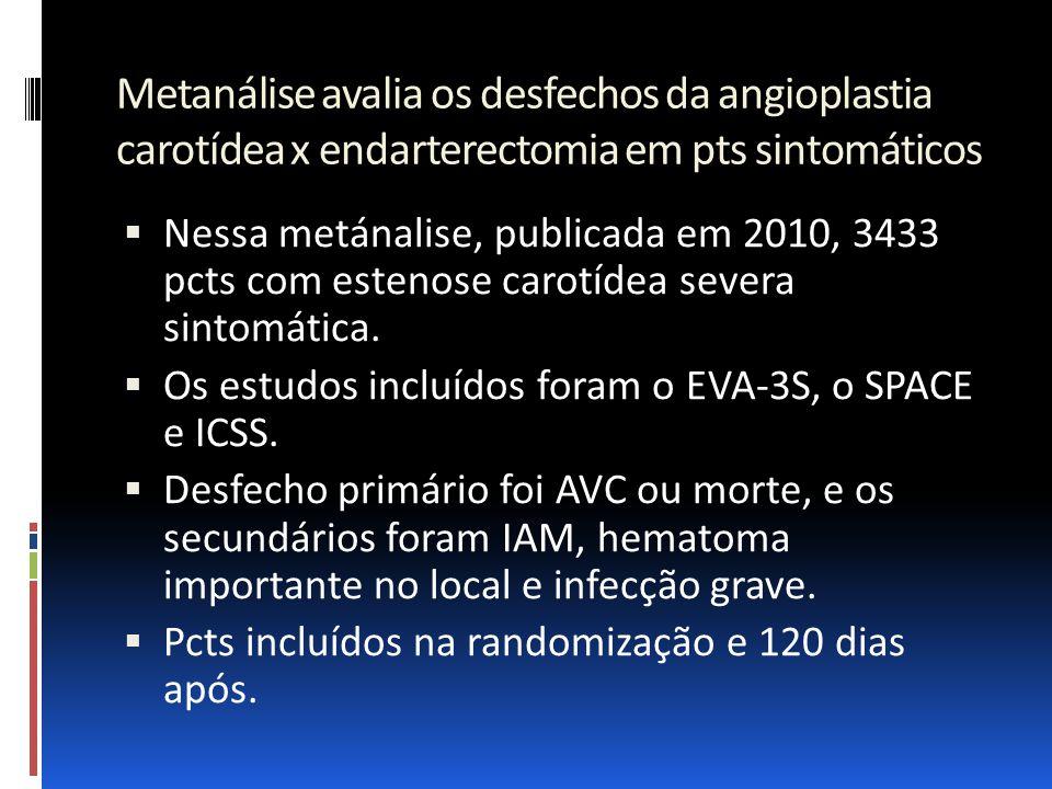 Metanálise avalia os desfechos da angioplastia carotídea x endarterectomia em pts sintomáticos  Nessa metánalise, publicada em 2010, 3433 pcts com es
