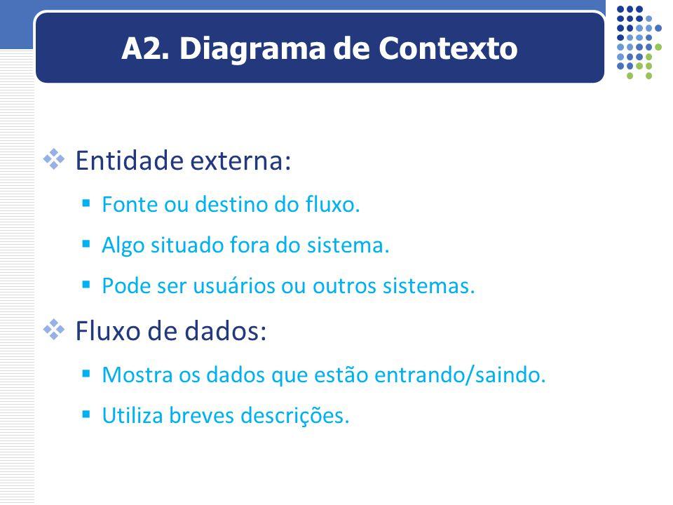  Entidade externa:  Fonte ou destino do fluxo.  Algo situado fora do sistema.  Pode ser usuários ou outros sistemas.  Fluxo de dados:  Mostra os