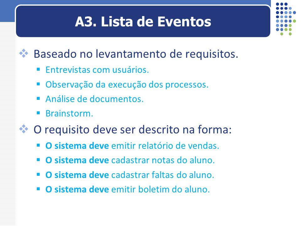  Baseado no levantamento de requisitos.  Entrevistas com usuários.  Observação da execução dos processos.  Análise de documentos.  Brainstorm. 