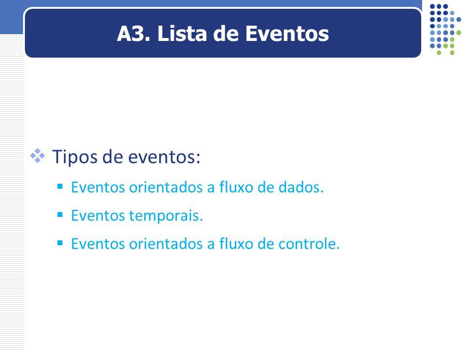  Tipos de eventos:  Eventos orientados a fluxo de dados.  Eventos temporais.  Eventos orientados a fluxo de controle. A3. Lista de Eventos