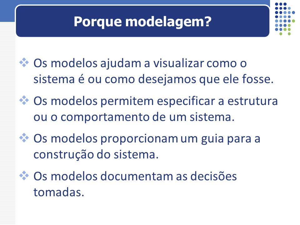  Os modelos ajudam a visualizar como o sistema é ou como desejamos que ele fosse.  Os modelos permitem especificar a estrutura ou o comportamento de