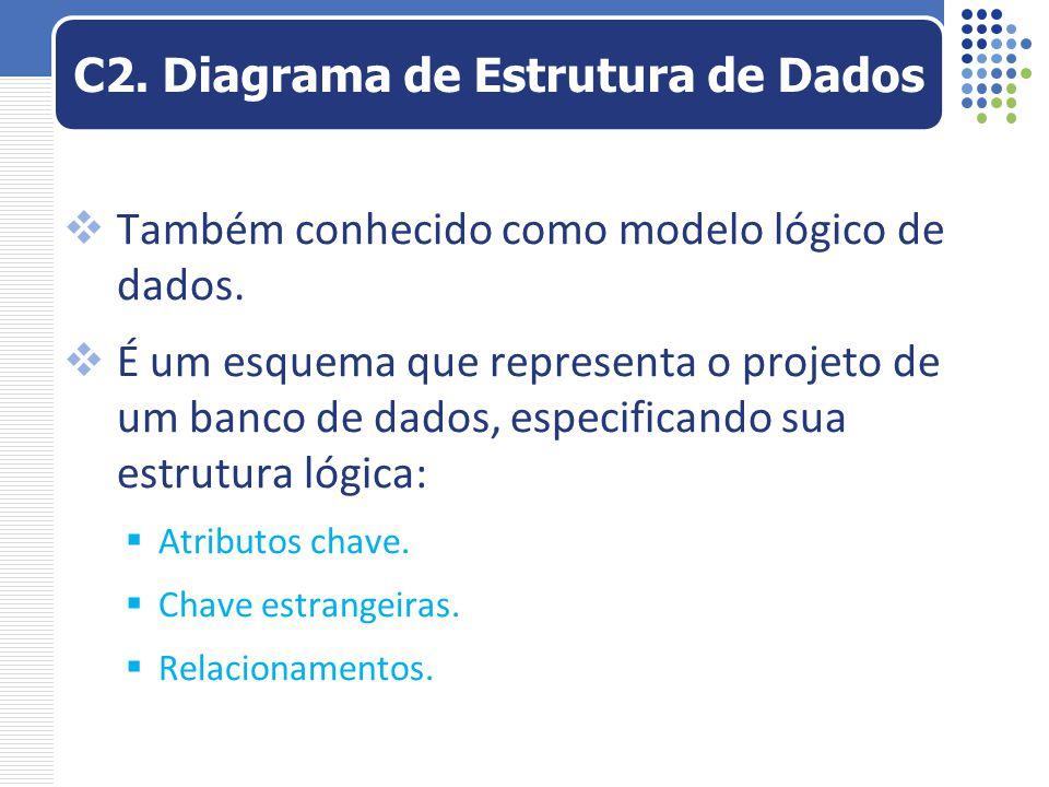  Também conhecido como modelo lógico de dados.  É um esquema que representa o projeto de um banco de dados, especificando sua estrutura lógica:  At