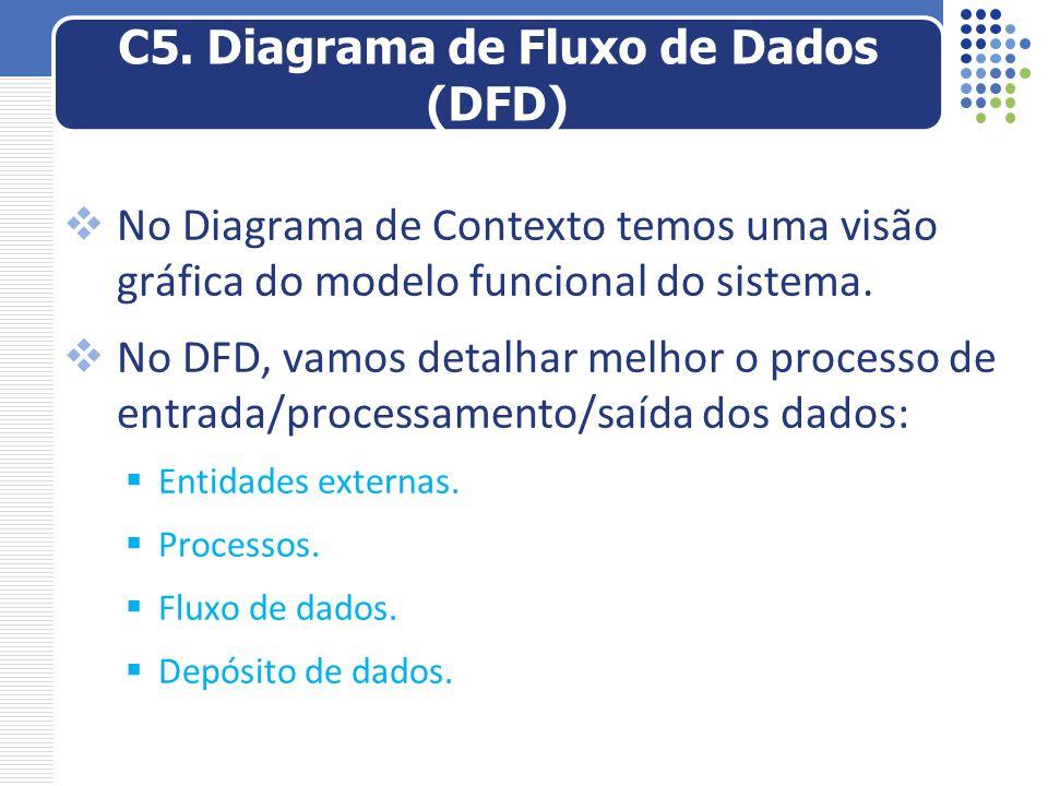  No Diagrama de Contexto temos uma visão gráfica do modelo funcional do sistema.  No DFD, vamos detalhar melhor o processo de entrada/processamento/
