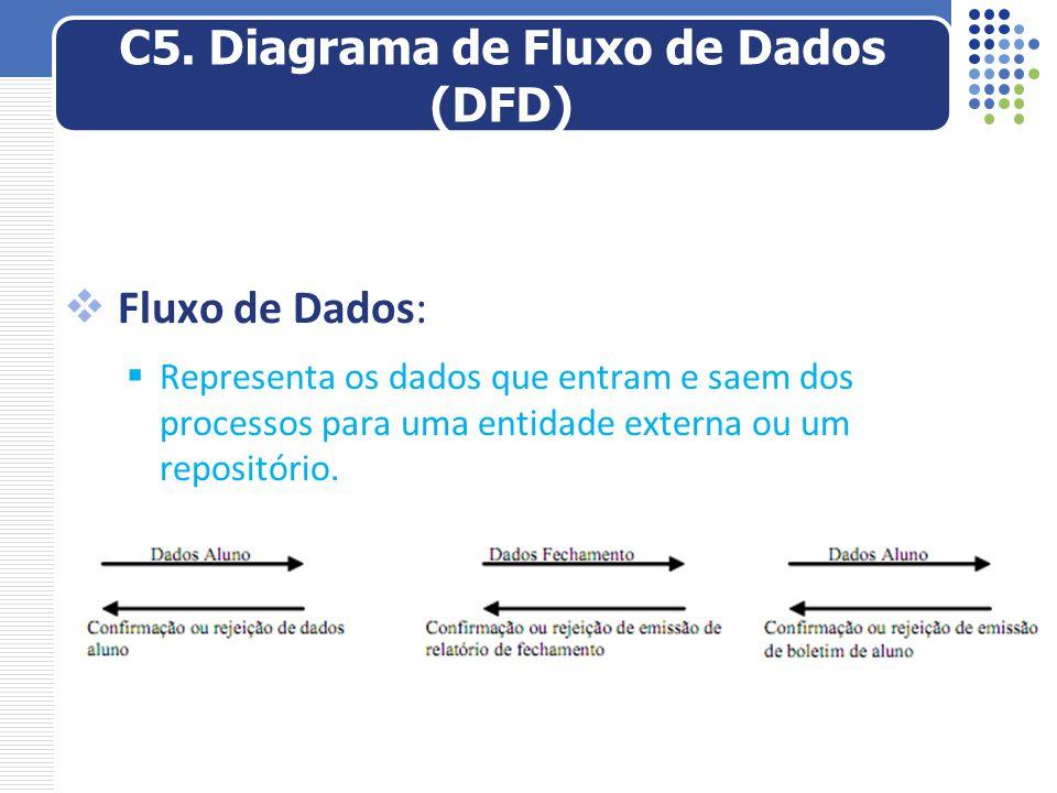  Fluxo de Dados:  Representa os dados que entram e saem dos processos para uma entidade externa ou um repositório. C5. Diagrama de Fluxo de Dados (D