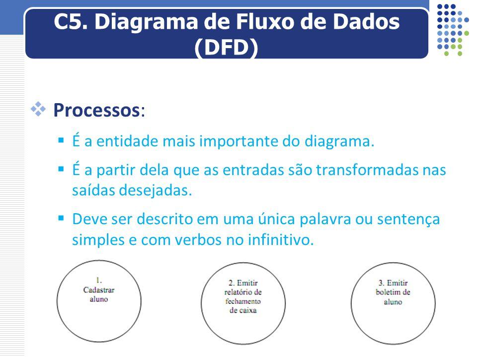  Processos:  É a entidade mais importante do diagrama.  É a partir dela que as entradas são transformadas nas saídas desejadas.  Deve ser descrito