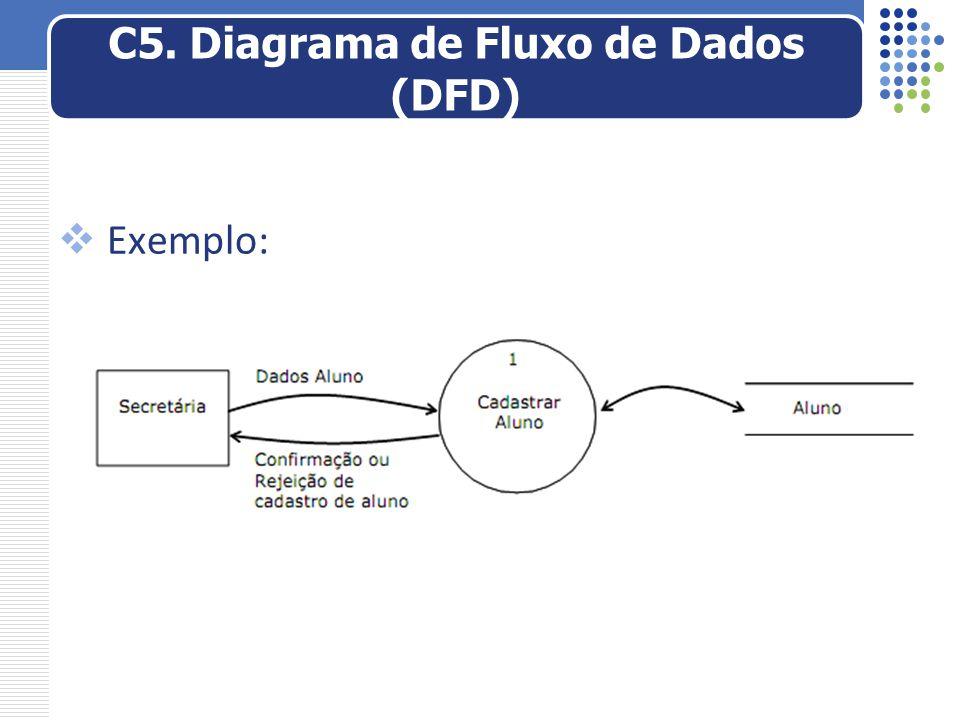  Exemplo: C5. Diagrama de Fluxo de Dados (DFD)