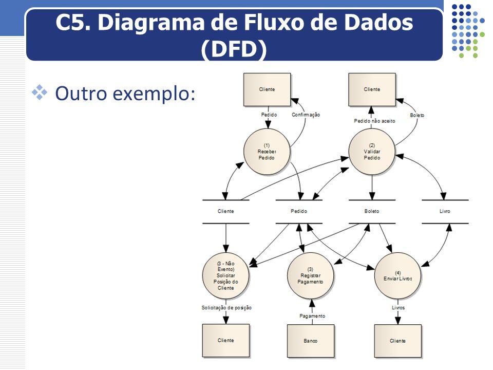  Outro exemplo: C5. Diagrama de Fluxo de Dados (DFD)
