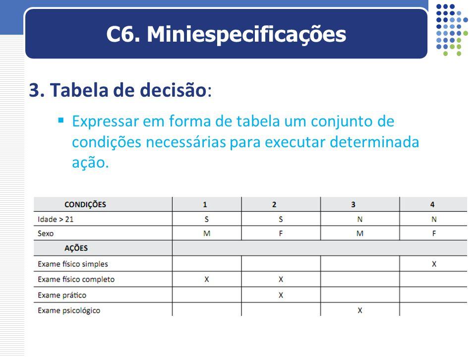 3. Tabela de decisão:  Expressar em forma de tabela um conjunto de condições necessárias para executar determinada ação. C6. Miniespecificações