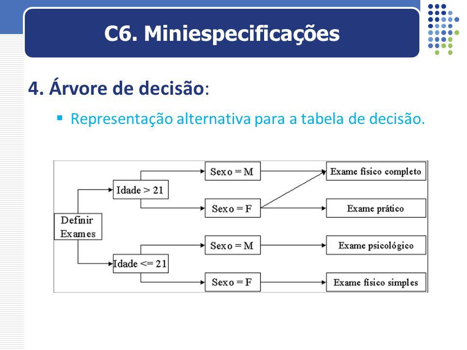 4. Árvore de decisão:  Representação alternativa para a tabela de decisão. C6. Miniespecificações
