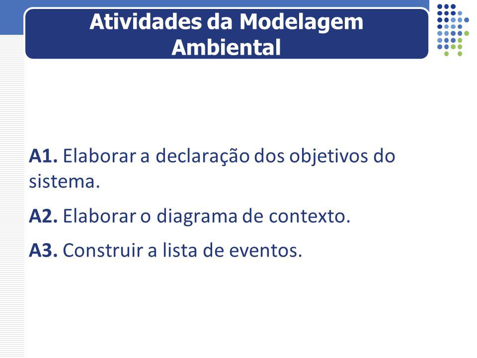 A1. Elaborar a declaração dos objetivos do sistema. A2. Elaborar o diagrama de contexto. A3. Construir a lista de eventos. Atividades da Modelagem Amb