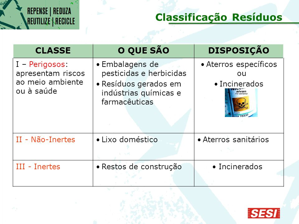 CLASSEO QUE SÃODISPOSIÇÃO I – Perigosos: apresentam riscos ao meio ambiente ou à saúde Embalagens de pesticidas e herbicidas Resíduos gerados em indústrias químicas e farmacêuticas Aterros específicos ou Incinerados II - Não-InertesLixo domésticoAterros sanitários III - InertesRestos de construção Incinerados Classificação Resíduos