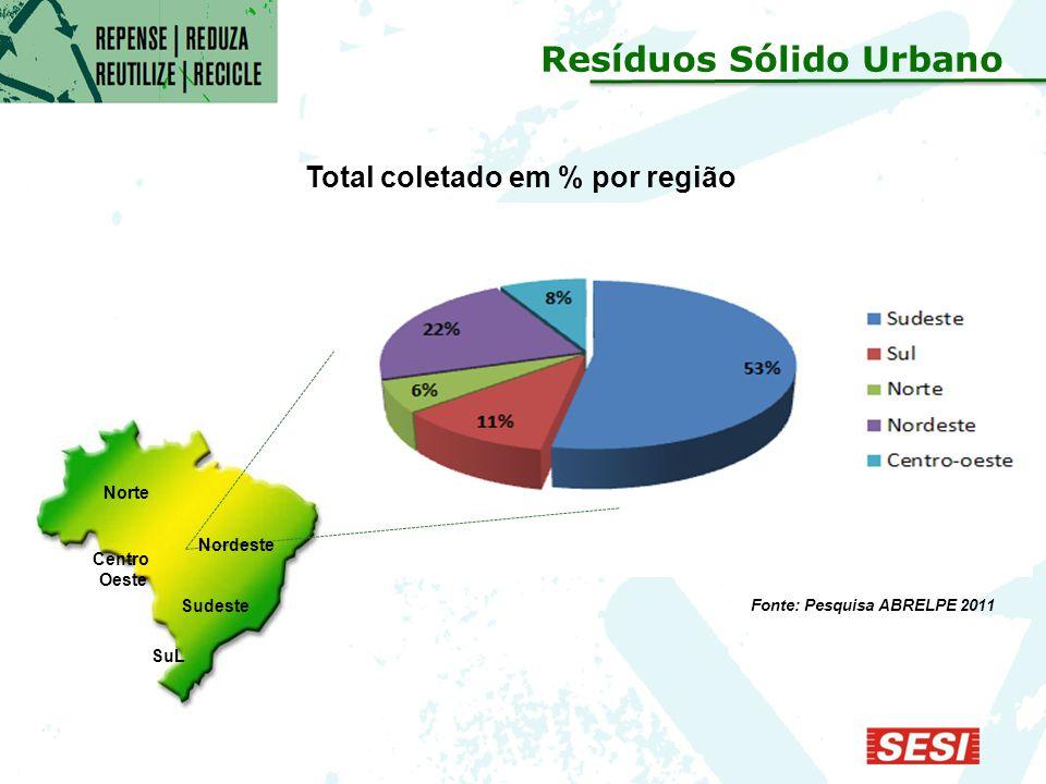 Fonte: Pesquisa ABRELPE 2011 Total coletado em % por região Norte Nordeste Centro Oeste Sudeste SuL Resíduos Sólido Urbano