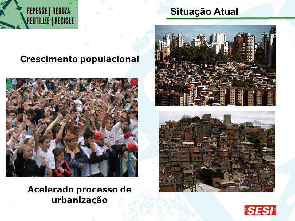 Situação Atual Crescimento populacional Acelerado processo de urbanização
