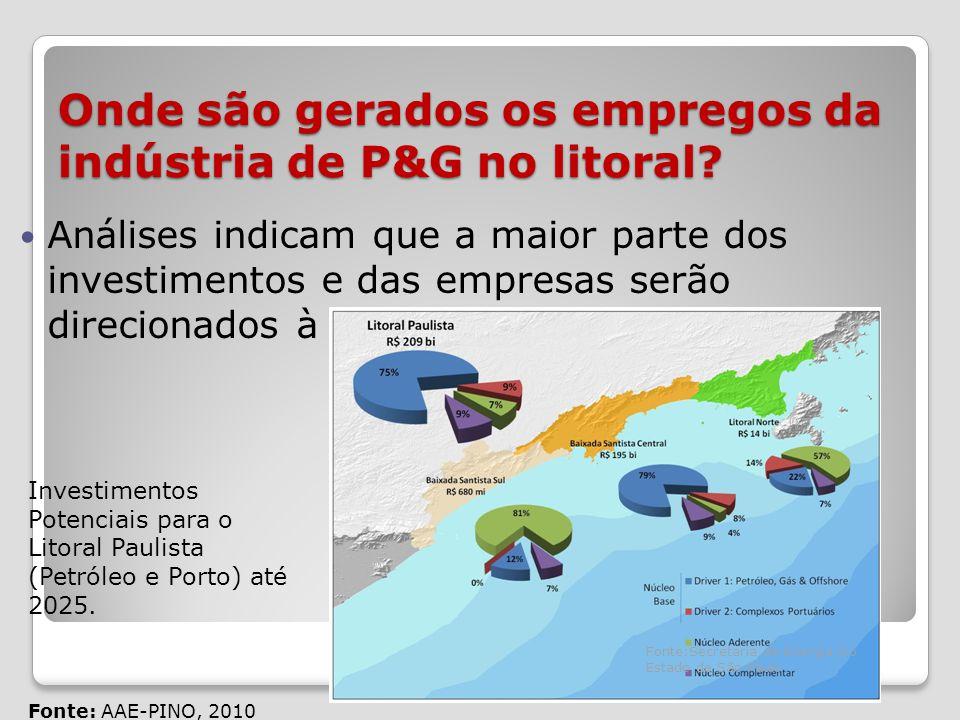 Onde são gerados os empregos da indústria de P&G no litoral.
