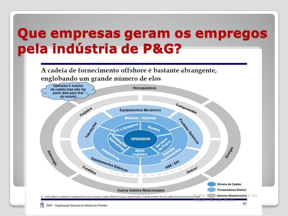 Que empresas geram os empregos pela indústria de P&G.