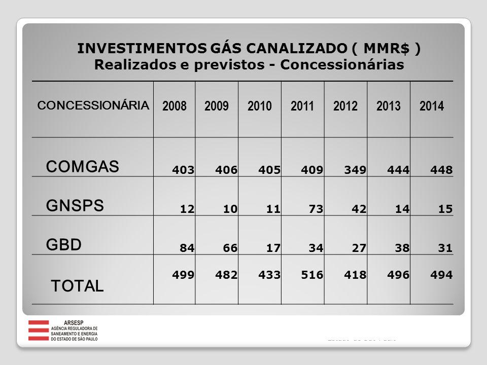 CONCESSIONÁRIA 2008200920102011201220132014 COMGAS 403406405409349444448 GNSPS 12101173421415 GBD 84661734273831 TOTAL 499482433516418496494 INVESTIMENTOS GÁS CANALIZADO ( MMR$ ) Realizados e previstos - Concessionárias Fonte:Secretaria de Energia Do Estado de São Paulo